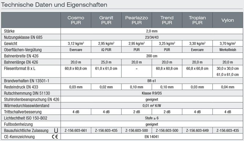 MALERWERKSTÄTTEN LORENZ GmbH - PVC Elast H 2016